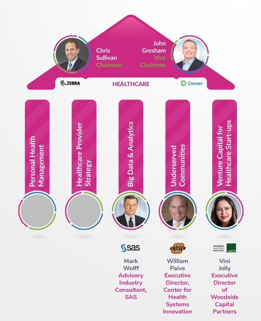 IoT Community Healthcare IoT CoE